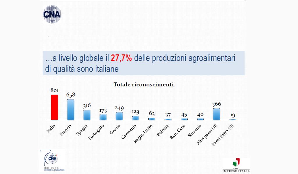 grafico che espone la produzione di prodotti agroalimentari di qualità nel mondo